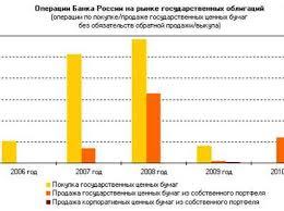 Перспективы российского рынка ценных бумаг курсовая Цель курсовой работы изучение перспектив развития профессиональной деятельности на рынке государственных ценных бумаг России