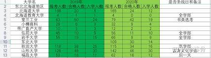 弘前 大学 倍率