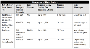 water heater ratings. Water Heater Comparison DOE For Ratings