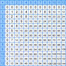 62 Up To Date Math Division Chart 1 12