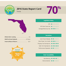 Solar Panels for Florida Homes: Tax ...