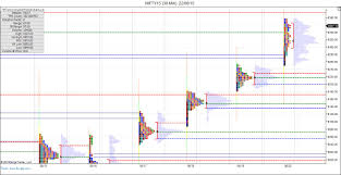 Nifty Order Flow Charts How To Get Market Profile And Footprint Profile Charts