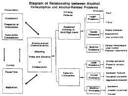 Alcoholic Behavior Patterns Relationships New AlcoholRelated Problems As An Obstacle To The Development Of Human