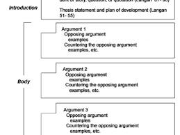 argument essay format medicinal plant research paper approved medicinal plant research paper approved custom essay