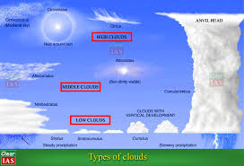 Clouds How To Distinguish The Different Types Of Clouds Clearias