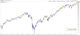 Weekly Market Summary - The Fat Pitch - Commentaries - Advisor ...