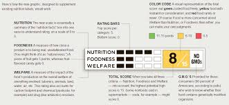i love a good graphic and there was a wonderful article in a recent ny times showing the author s proposed food label