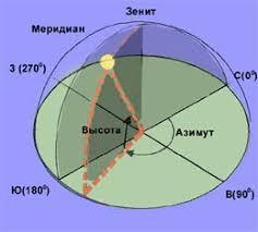 Реферат Небесная сфера Ориентация на небе ru Реферат Небесная сфера Ориентация на небе