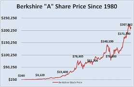 Brk A Stock Quote Magnificent Current Price Current Price Berkshire Hathaway Stock