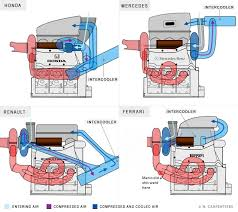 the cream of the crop and the black sheep mercedes and honda pu s their advantage lies greatly in their engine layout