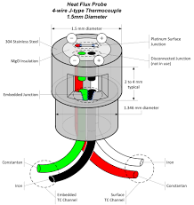 thermocouple wire diagram wiring diagram libraries thermocouple wire diagram simple wiring diagramsthermocouple wiring diagram wiring diagram third level ac current wire diagram