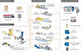 Tyre Manufacturing Process Flow Chart Pdf How A Tyre Is Made Tyre Technology Maxxis Tyres Uk