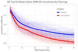 Classical Charts Time At The Top Classical Vs Popular Music Statistics In