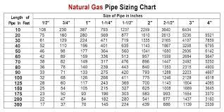 2 Psi Gas Sizing Chart Futurenuns Info