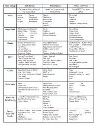 Acid Reflux Diet Chart Dr Pressmans Acid Reflux Diet Plan