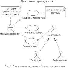 Цели и задачи практики 2 2 Диаграммы взаимодействия