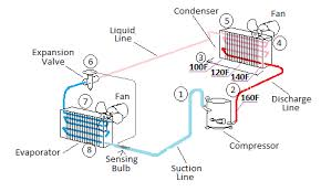 Refrigerant Tp Chart Condensing And The Tp Chart Fundamental Refrigeration