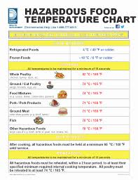 Poultry Cooking Temperature Chart 36 Rational Chicken Internal Temperature Chart
