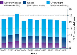 Nhs Child Weight Chart Public Health 2009 2011 Nhs Lothian