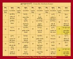 Buddhist Astrology Birth Chart 54 Punctilious Tibetan Astrology Chart