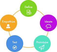 Design Thinking Chart Design Thinking Vision And Bricks