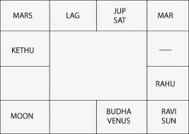 The Ashtakavarga Of Sun Vedic Astrology Blog