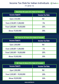 Your Income Tax Slab Determines The Income Tax Rate At Which