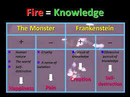 frankenstein the entire novel group cara emile felici  16 fire knowledge the monster frankenstein human nature the world self distinctionhappiness cruelty a sense of isolationpain pursuit of