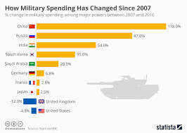 Defense Budget Chart Data Story Military Spend Rose 54 In Past 10 Years But
