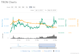 Tron Chart Tron Price Analysis Trx Predictions News And Chart May 25