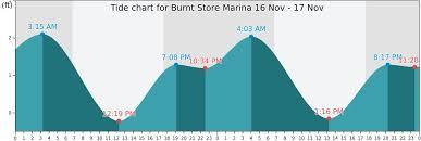Burnt Store Marina Tide Times Tides Forecast Fishing Time