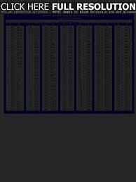 Fahrenheit To Celsius Conversion Chart Printable Celsius To Fahrenheit Conversion Table