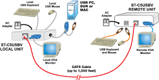 cat usb vga kvm extender maximum length foot cat cable usb kvm extender via cat5 extend up to 1 000 feet