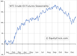Oil Futures Chart How To Trade Like A Professional Oil Trader Crude Oil