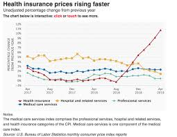 Health Care Costs By Year Chart Huge Spike In Health Insurance Costs Justcare