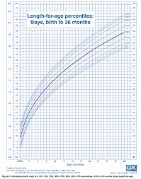 Four Year Old Growth Chart Ourmedicalnotes Growth Chart Lengths For Age Percentiles
