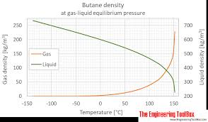 Butane Temperature Chart Butane Density And Specific Weight