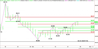 Crude Oil Price Update In Position To Test Major