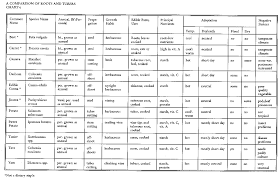 Vegetable Comparison Chart Technical Note Comparison Charts Of Tropical Crops