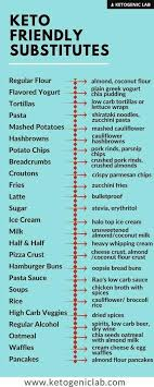 Carb Ice Chart 15 Charts To Help You Stick To The Keto Diet