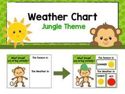 Chart Jungle Weather Chart Jungle Theme