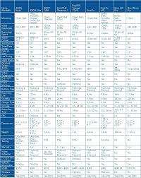 Police Body Camera Comparison Chart Police Body Cameras