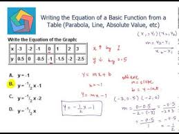 table parabola line absolute value