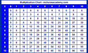 Times Table Chart Up To 10 Multiplication Chart To 10 Ten Times Table Chart