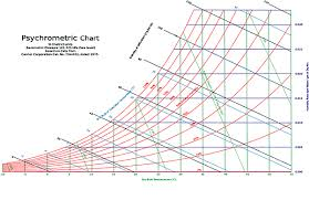 Psychrometric Chart Si Units 2 10 The Psychrometric Charts