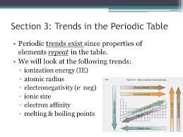 What Periodic Trends Exist For Ionization Energy - Ace Energy