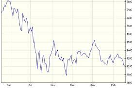 Stock Market Crash 2008 Sharesexplained Com