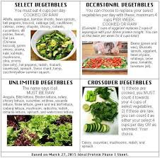 Ideal Protein Veggie Cheat Sheet Ip Health Facts In 2019