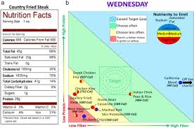 Nutrition Charts For Restaurants Nutrition Data Displayed Graphically Helps Consumers Make