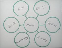 careers savvy school counselor the tree map is used for classifying or grouping this example shows three career areas under each area are examples of jobs in those careers